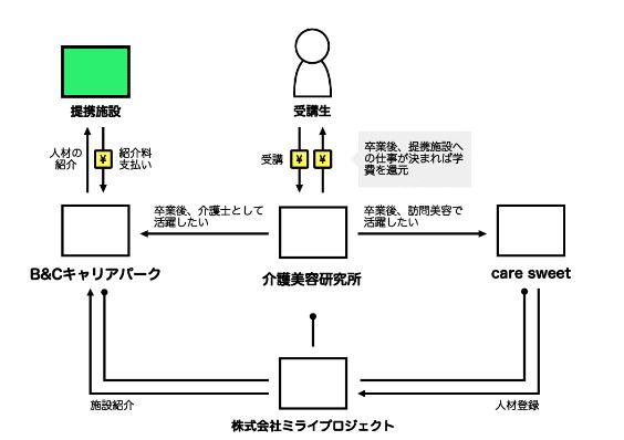 ミライプロジェクトのビジネスモデル