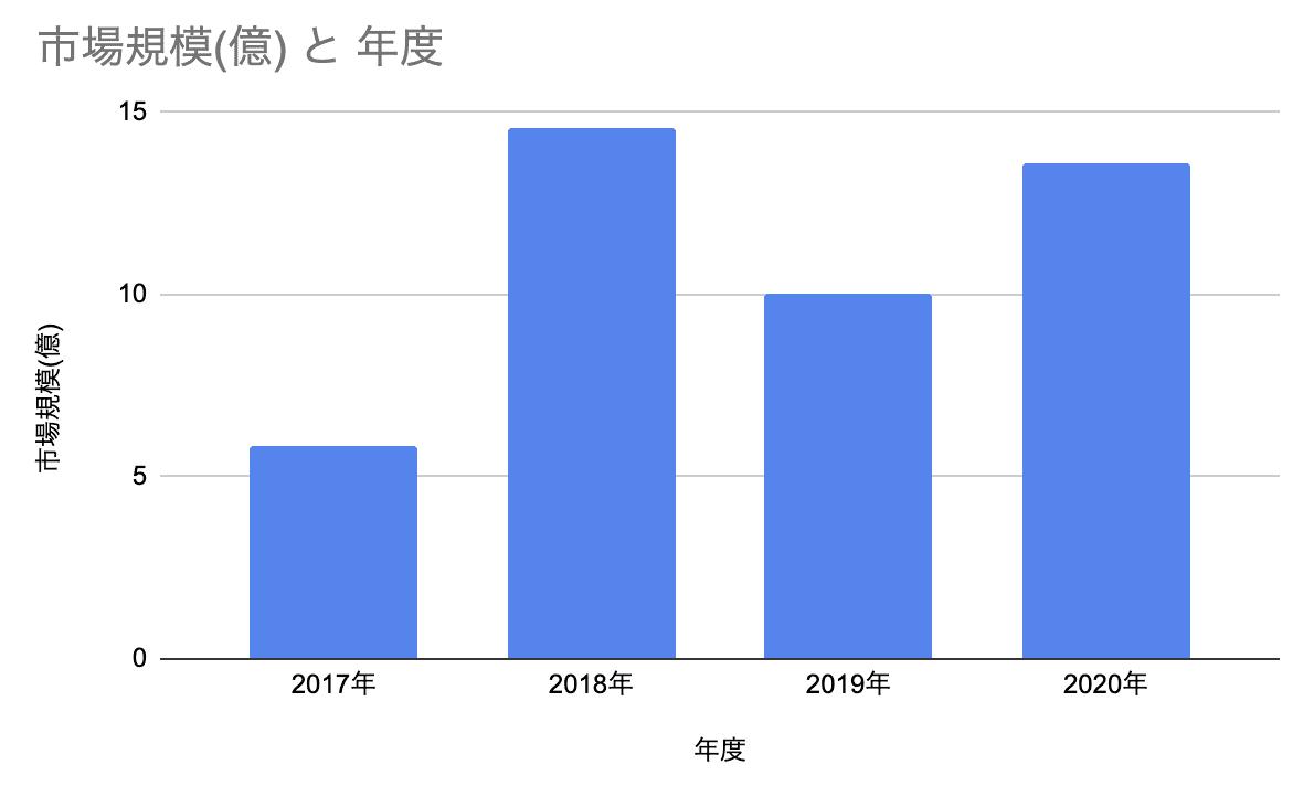 株式投資型クラウドファンディングの市場規模の推移におけるグラフ