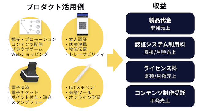 インターメディア研究所のビジネスモデルの画像