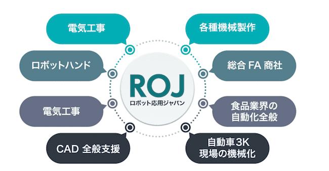 ロボット応用ジャパンのビジネスモデルの画像