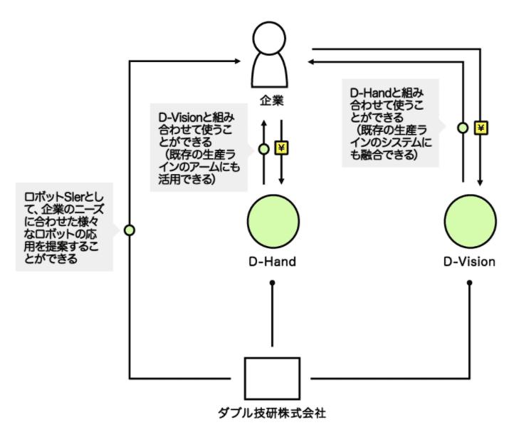 ダブル技研のビジネスモデルの画像