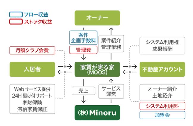 minoruのビジネスモデルの画像