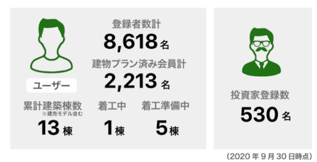 Minoruのユーザー数