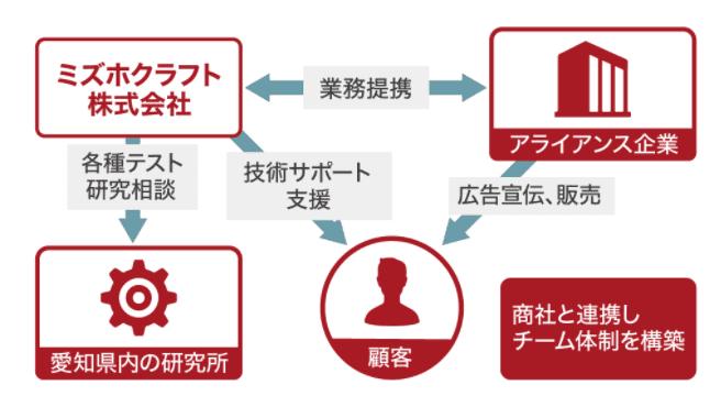 ミズホクラフトのビジネスモデルの画像