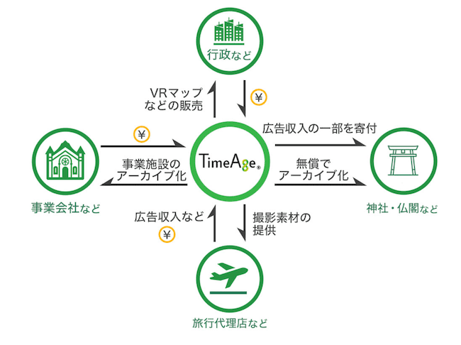 TimeAgeのビジネスモデルの画像