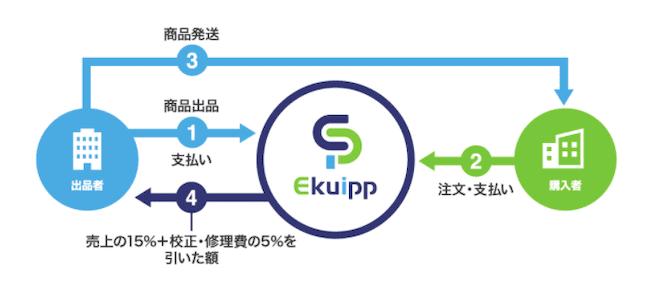 Equippのビジネスモデルの画像