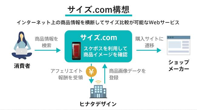 サイズ.comのビジネスモデル
