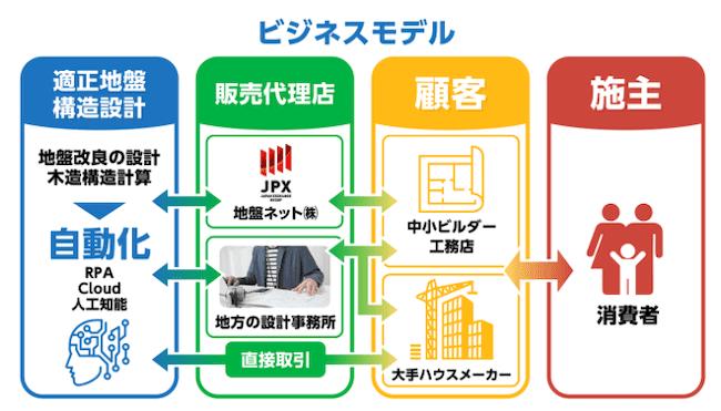 適正地盤構造設計のビジネスモデルの画像