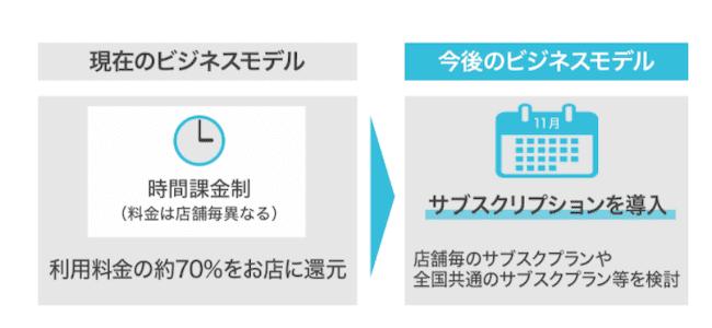 テレワーク・テクノロジーズのビジネスモデルの画像