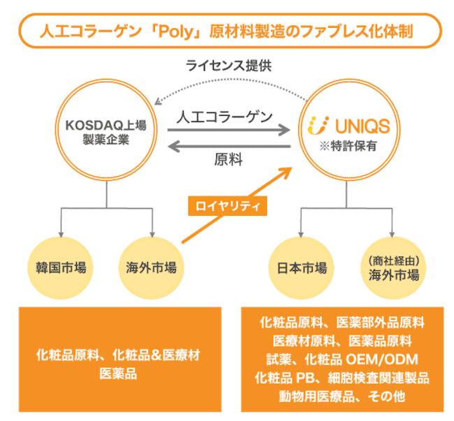 ユニクスのビジネスモデルの画像