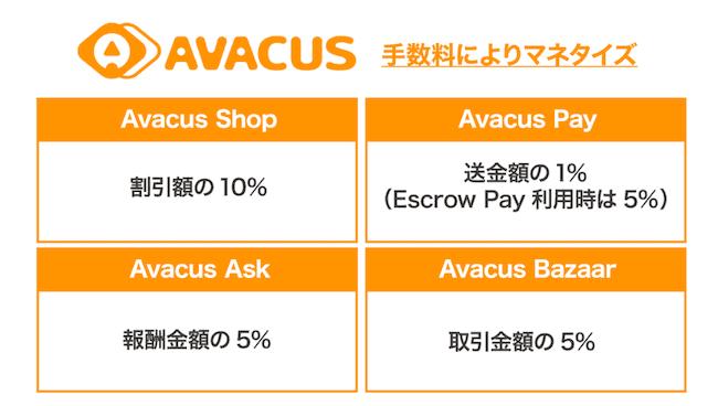 Avacusのビジネスモデルの画像
