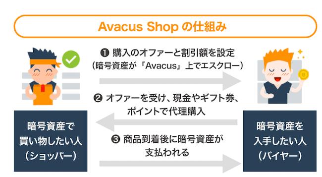 Avacus Shopのスキーム画像