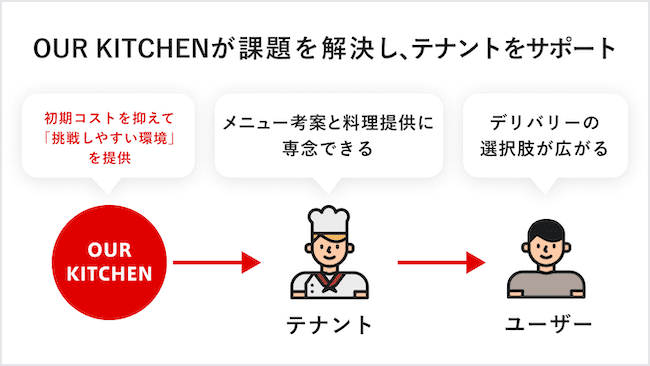 OUR Kitchenのモデル画像