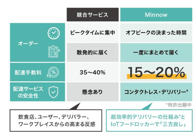 ミノージャパンの手数料画像