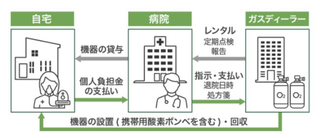 武蔵医研のビジネスモデル画像