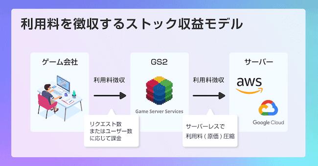 game server servicesのビジネスモデルの画像2