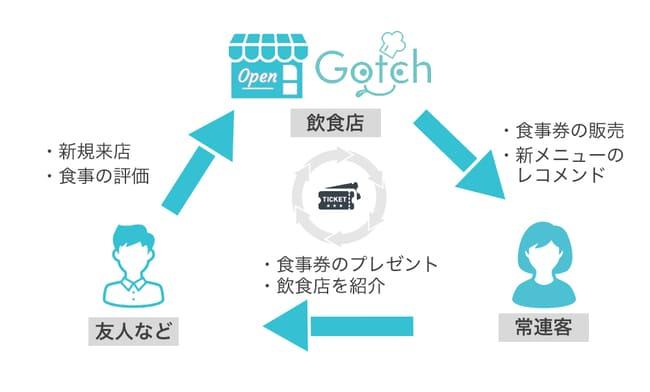 エバーコネクトのGotchのサイクル画像