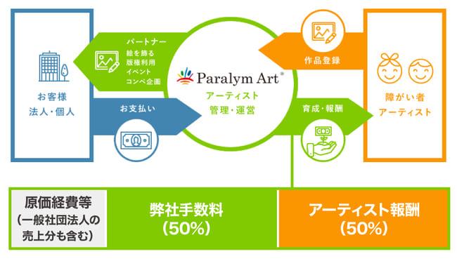 パラリンアートのビジネスモデルの画像1