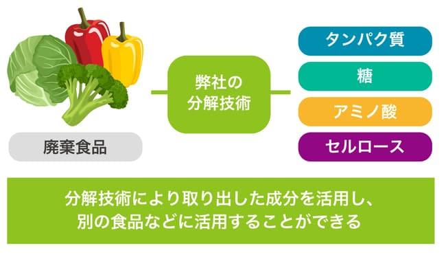 トレ食の説明画像1