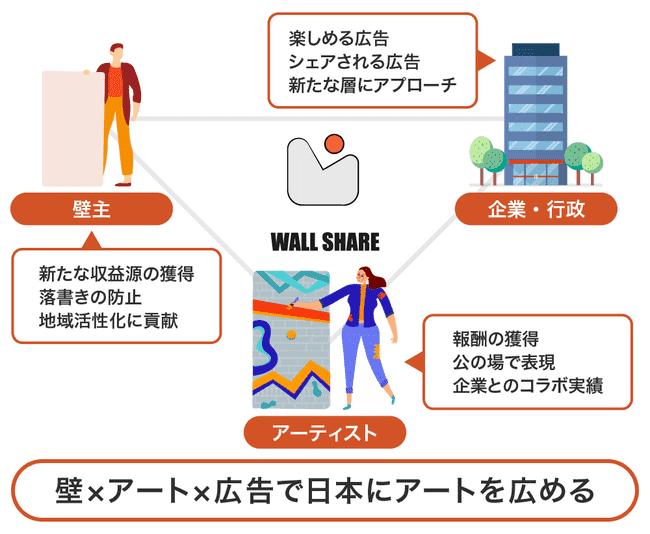 wallshareの説明画像
