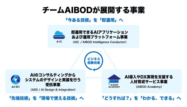 チームAIBODのサービス画像