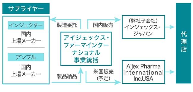 アイジェックス・ファーマインターナショナルのビジネスモデルの画像