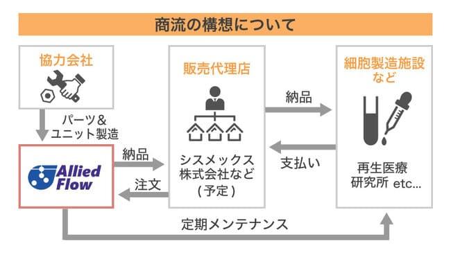 アライドフローのビジネスモデルの画像