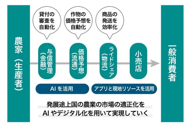 ロングターム・インダストリアル・ディベロップメントのサービス画像