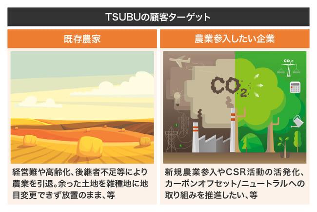tsubuのターゲット画像