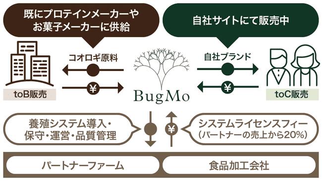 bugmoのビジネスモデルの画像