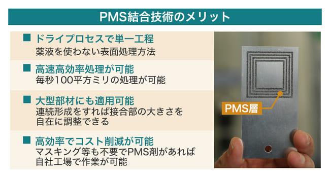 輝創のPMS技術の画像