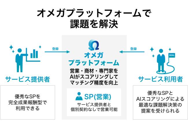 オメガイノベーションのサービス画像