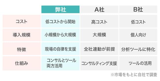 トータルエンゲージメントグループのマネタイズ画像