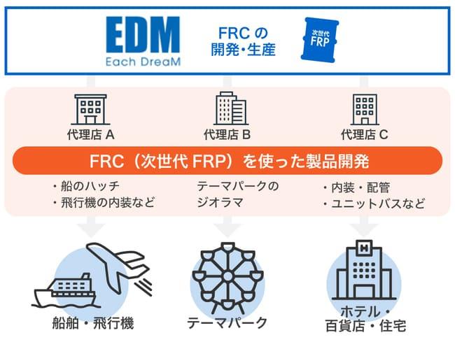 Each Dreamのビジネスモデルの画像