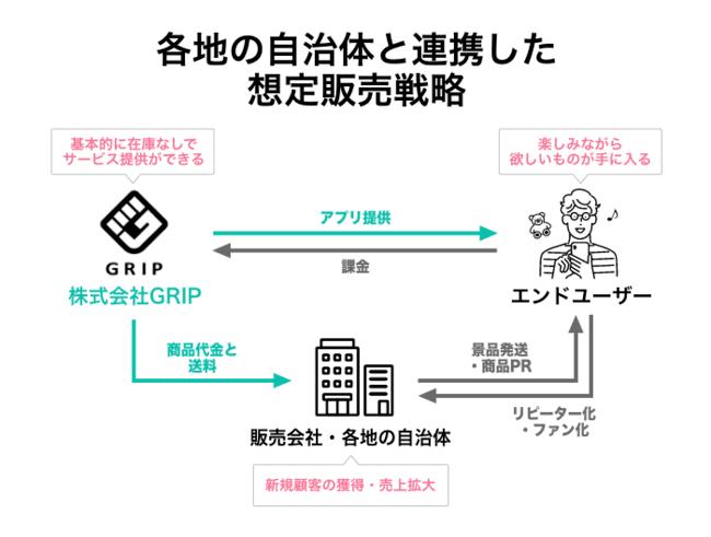 グリップのビジネスモデルの画像