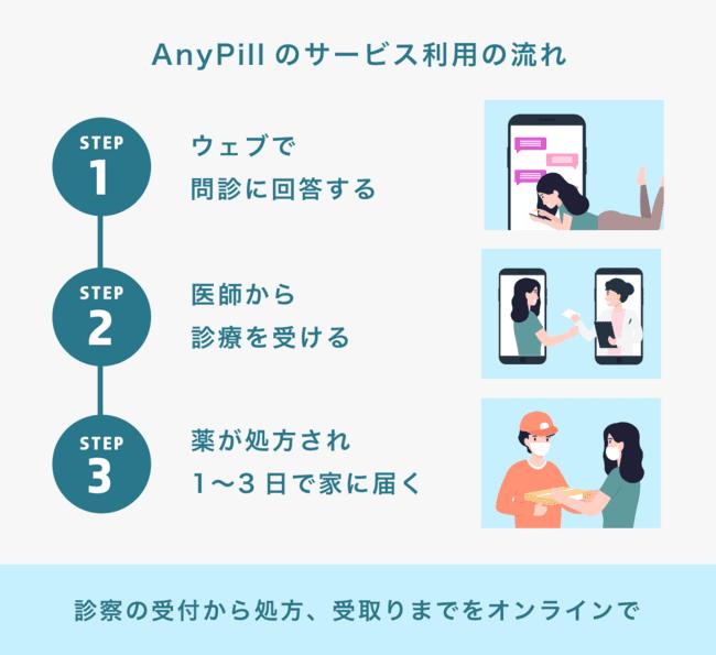 next paradigmのAny Pillのサービス利用の流れの画像