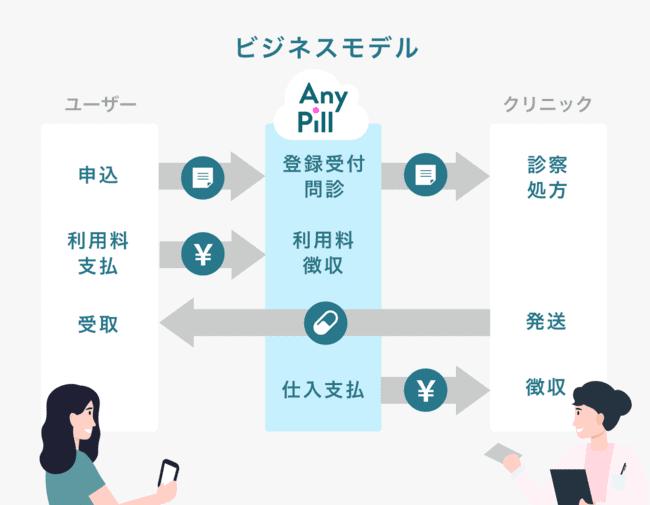 next paradigmのビジネスモデルの画像