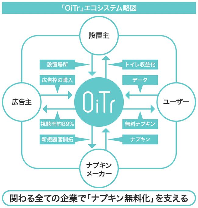 オイテルのビジネスモデルの画像