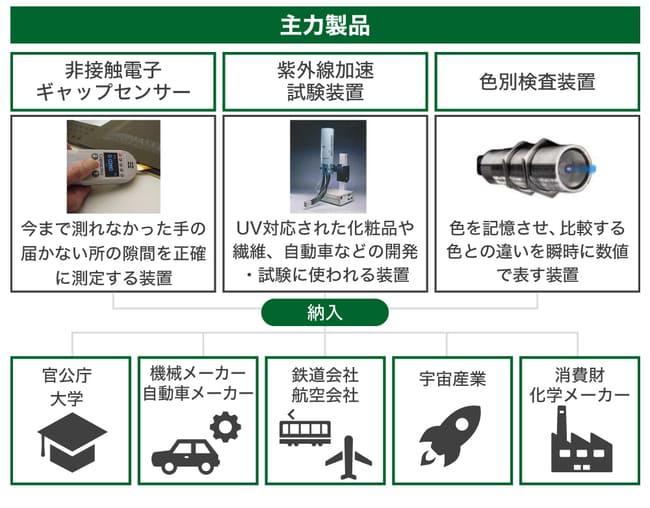 ゾンデックス株式会社の主力製品の画像