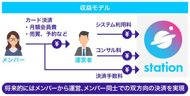 stationのビジネスモデル画像