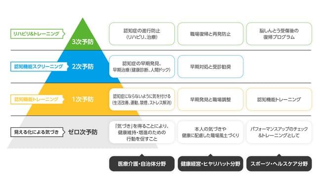 トータルブレインケアのビジネスモデルの画像