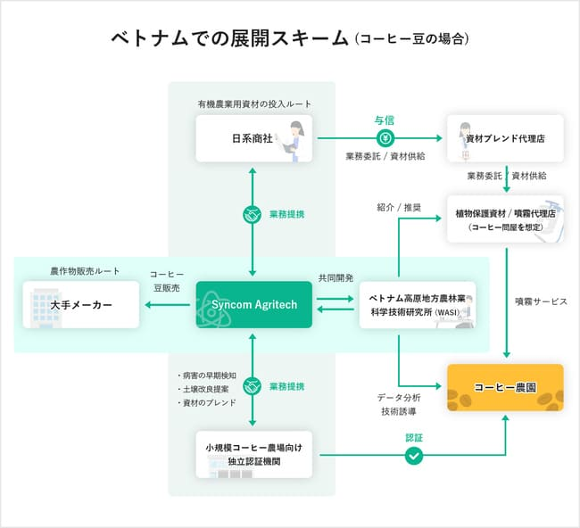 シンコムアグリテックのビジネスモデルの画像