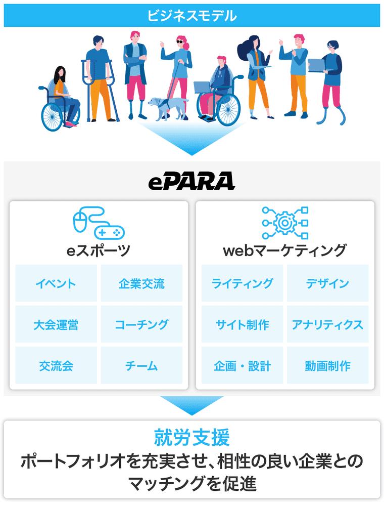 ePARAのビジネスモデルの画像