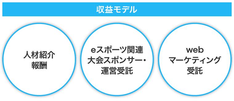 ePARAのマネタイズ画像