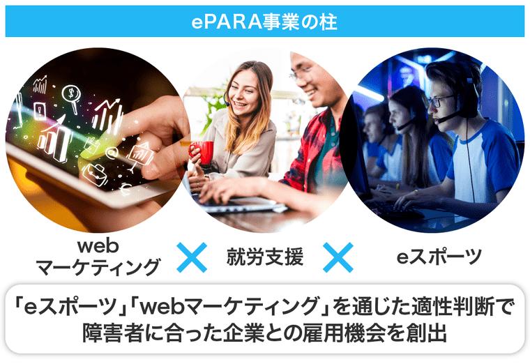 ePARAの事業画像