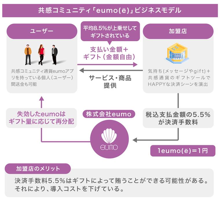 eumoのビジネスモデルの画像
