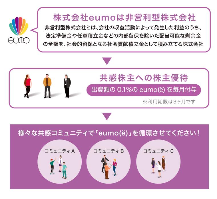 eumoの株主優待画像