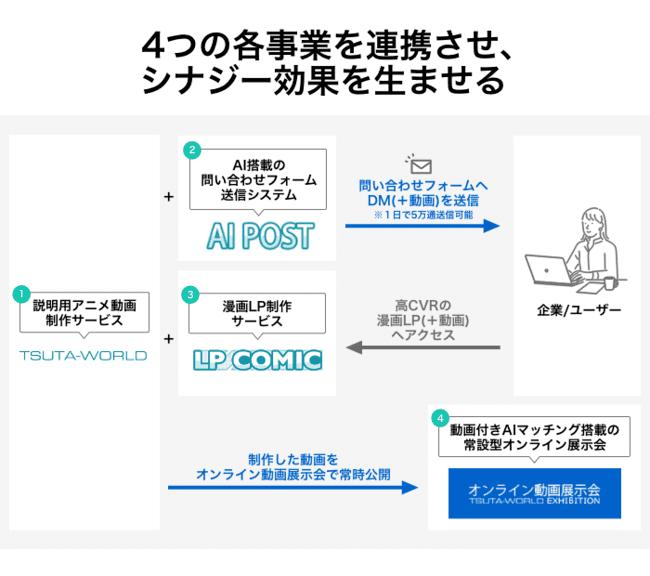 yonohiのビジネスモデルの画像