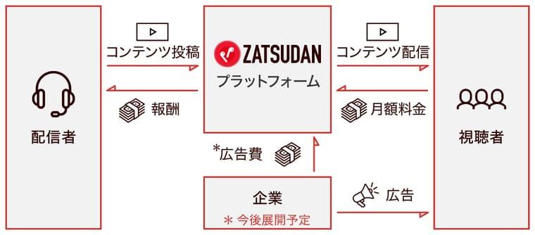 zatsudanのビジネスモデルの画像